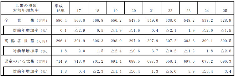 世帯別平均年収の推移